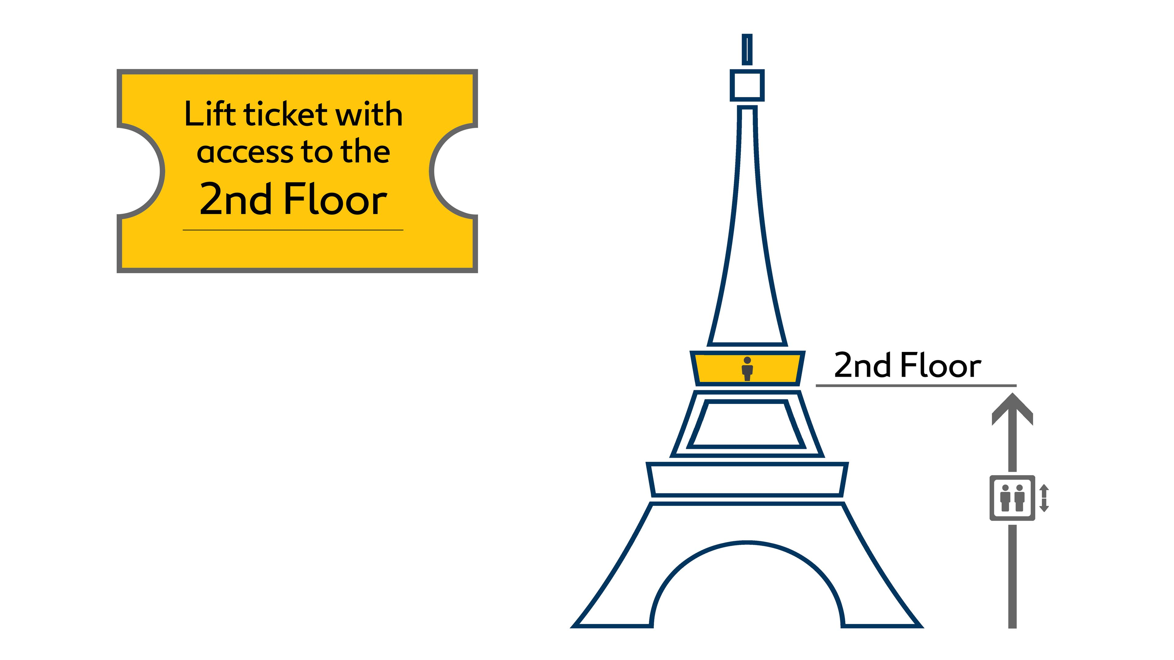 Graphic depicting ticket access to 2nd floor of the Eiffel Tower in Paris