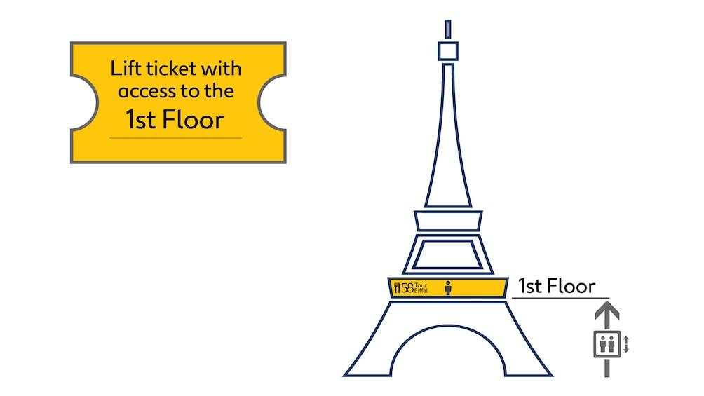 Cargar foto 4 de 6. Graphic describing ticket access to first floor and 58 Tour Eiffel restaurant at the  Eiffel Tower in Paris