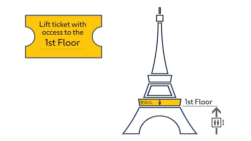 Graphic describing ticket access to first floor and 58 Tour Eiffel restaurant at the Eiffel Tower in Paris