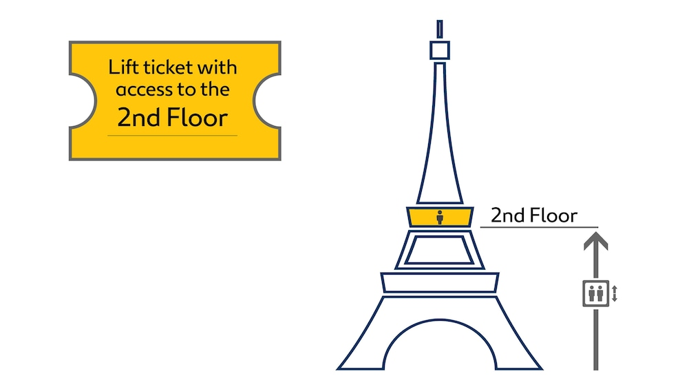 Show item 6 of 6. Graphic depicting ticket access to 2nd floor of the Eiffel Tower in Paris