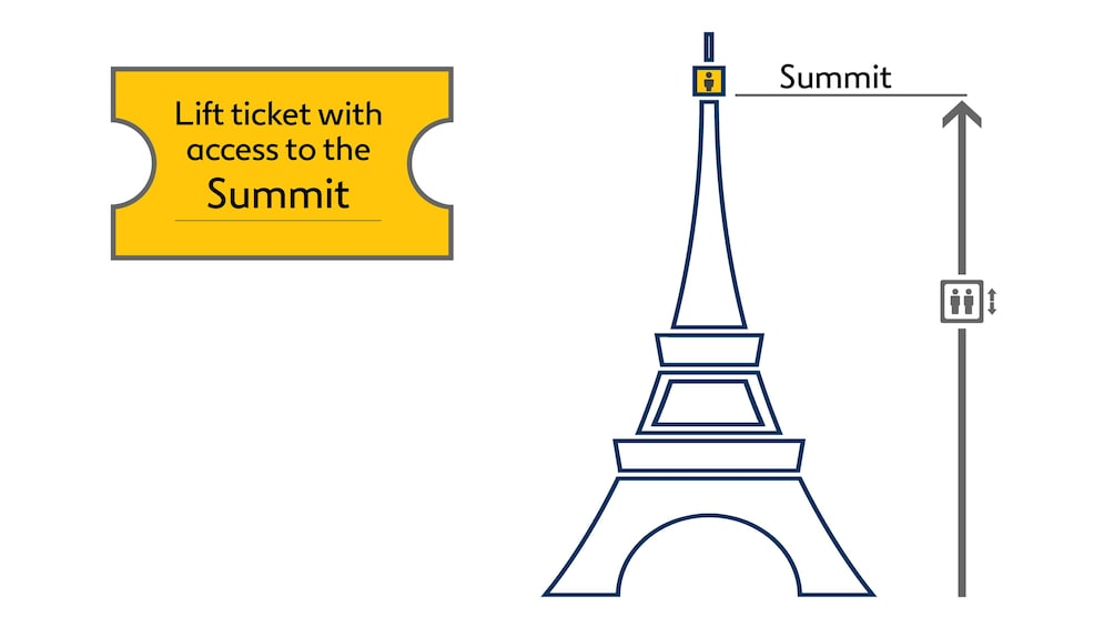 Show item 5 of 5. Graphic depicting ticket access to top floor of the Eiffel Tower in Paris