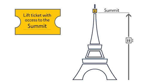 Graphic depicting ticket access to top floor of the Eiffel Tower in Paris